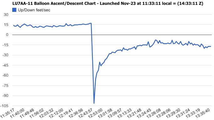 Grafico de Ascenso/Descenso