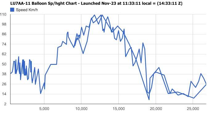 Grafico velocidad horizontal versus altura